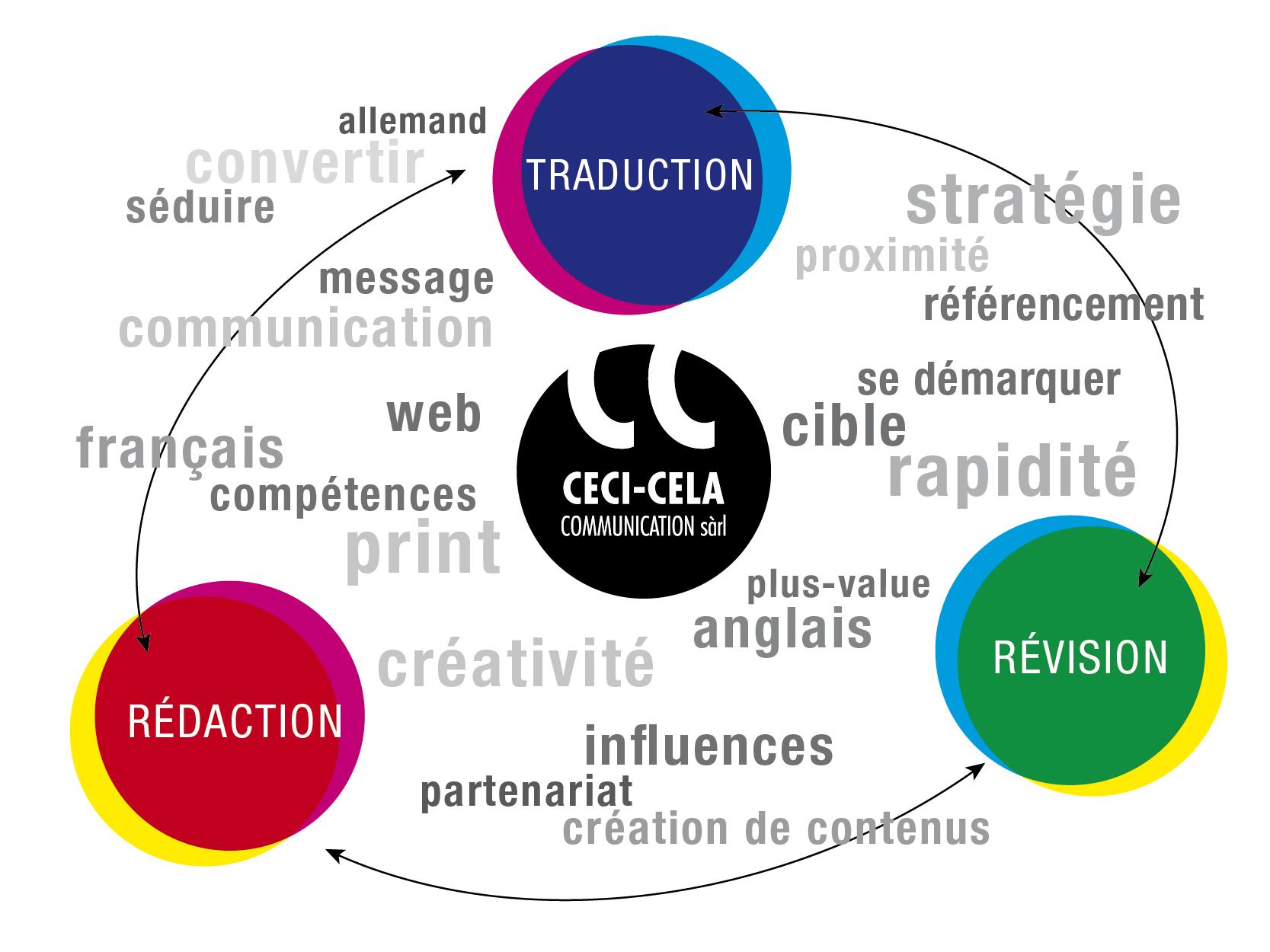 Activités et concepts décrivant la rédaction, la traduction et la révision